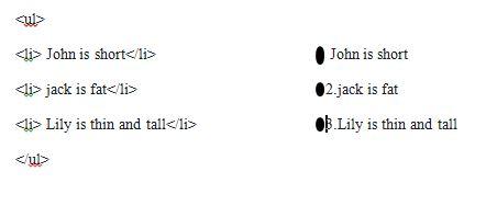 14 Basic Html code for non-developer (step by step guide) - DrukAdvice